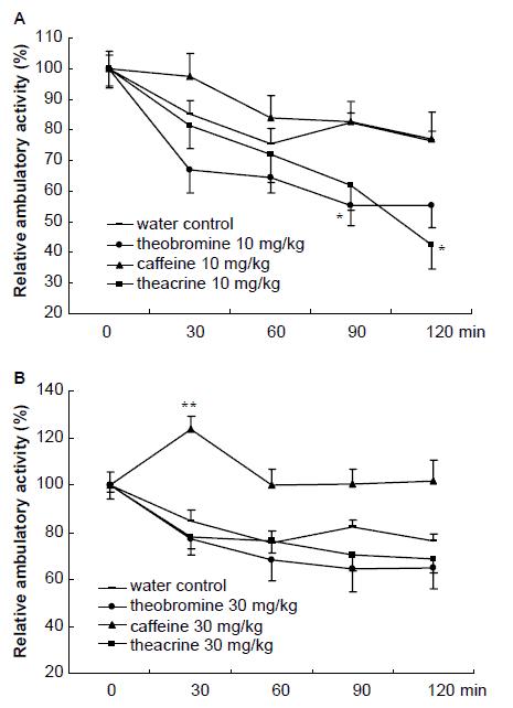 Effects of theacrine, caffeine and theobromine