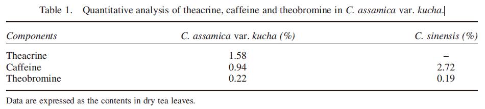 Quantitative analysis of theacrine, caffeine and theobromine in C. assamica var. kucha