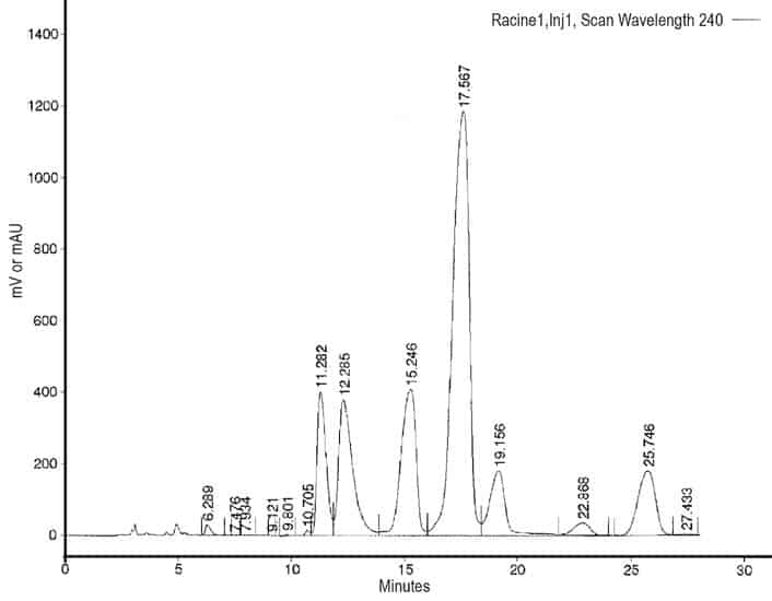 kava extract hplc