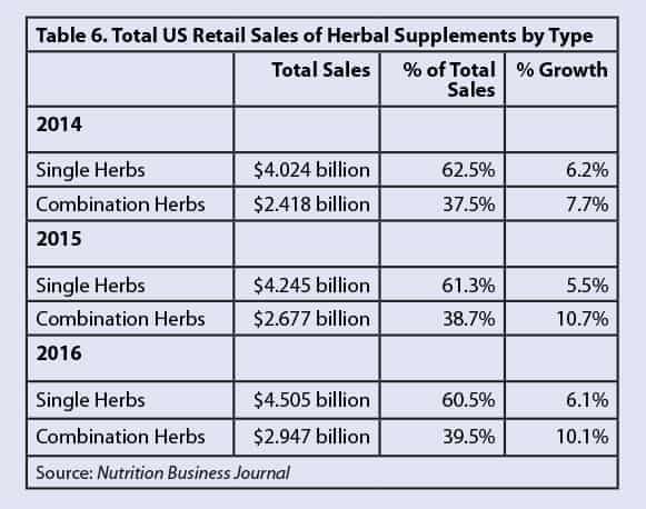 Total US Retail sales of herbal supplements by type