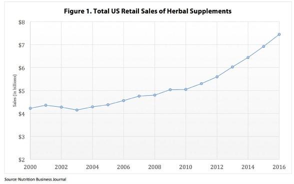 total US retail sales of herbal supplements in 2016
