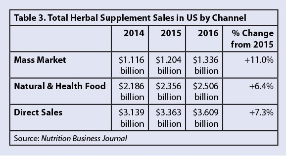 total herbal supplement sales in US by Channel