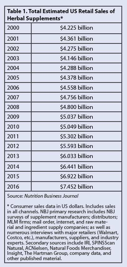total estimated US retail sales of Herbal supplements from year 2000 to 2016